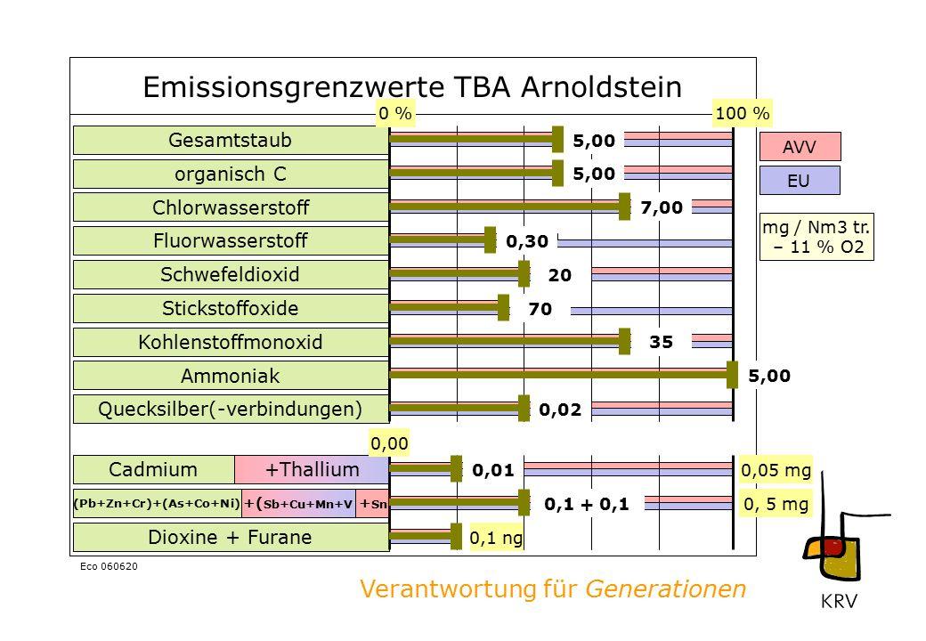 Verantwortung für Generationen Eco 060620 Emissionsgrenzwerte TBA Arnoldstein Gesamtstaub organisch C Chlorwasserstoff Fluorwasserstoff Schwefeldioxid Stickstoffoxide Kohlenstoffmonoxid Ammoniak Dioxine + Furane Quecksilber(-verbindungen) Cadmium (Pb+Zn+Cr)+(As+Co+Ni) +Thallium + Sn +( Sb+Cu+Mn+V 0 %100 % 0,1 ng 0,00 0,05 mg 5,00 7,00 0,30 20 70 35 5,00 0,02 0,01 0,1 + 0,1 AVV EU mg / Nm3 tr.