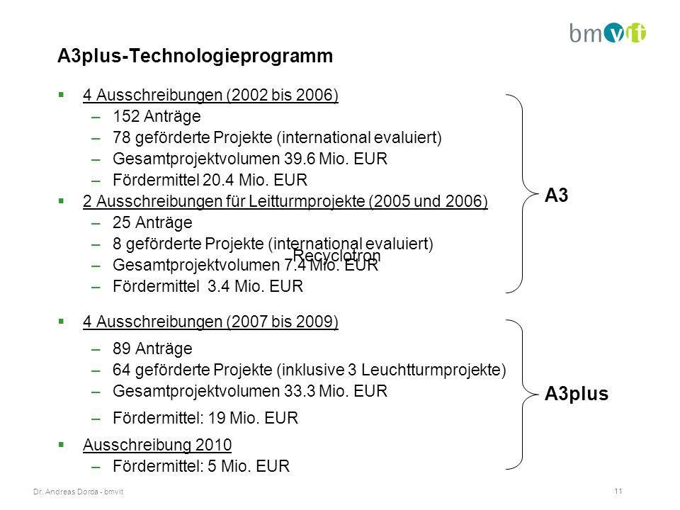 Dr. Andreas Dorda - bmvit 11 A3plus-Technologieprogramm  4 Ausschreibungen (2002 bis 2006) –152 Anträge –78 geförderte Projekte (international evalui