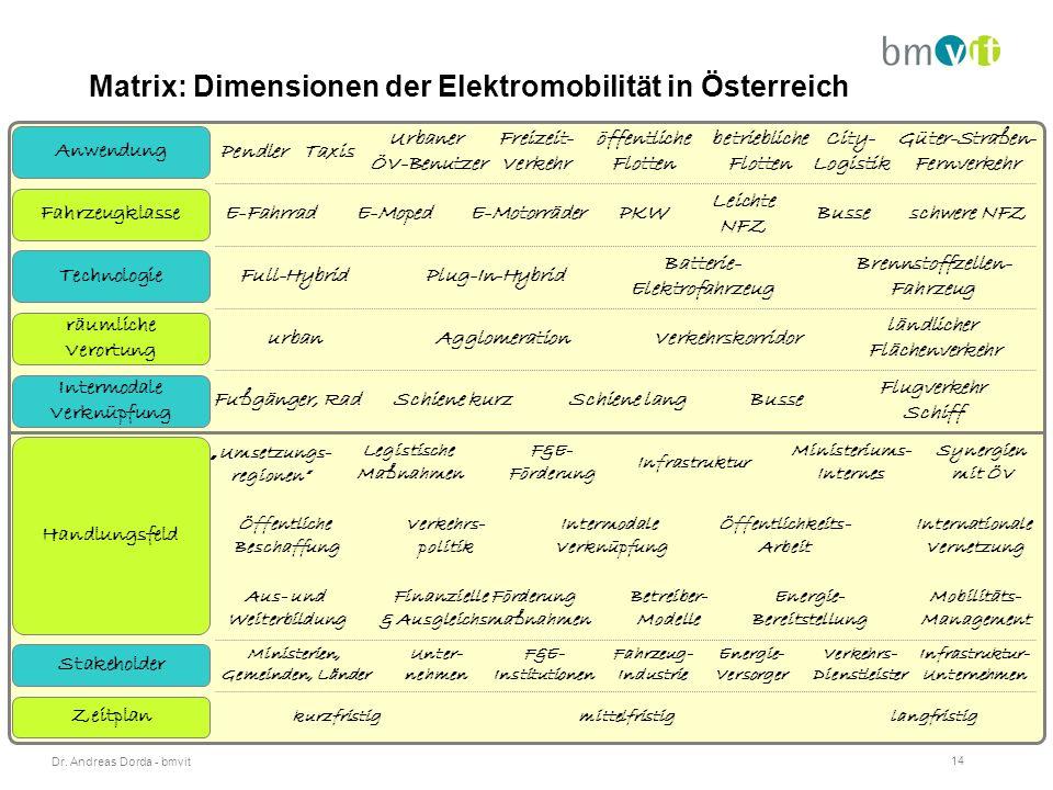 Dr. Andreas Dorda - bmvit 14 Matrix: Dimensionen der Elektromobilität in Österreich City- Logistik PendlerTaxis öffentliche Flotten Freizeit- Verkehr