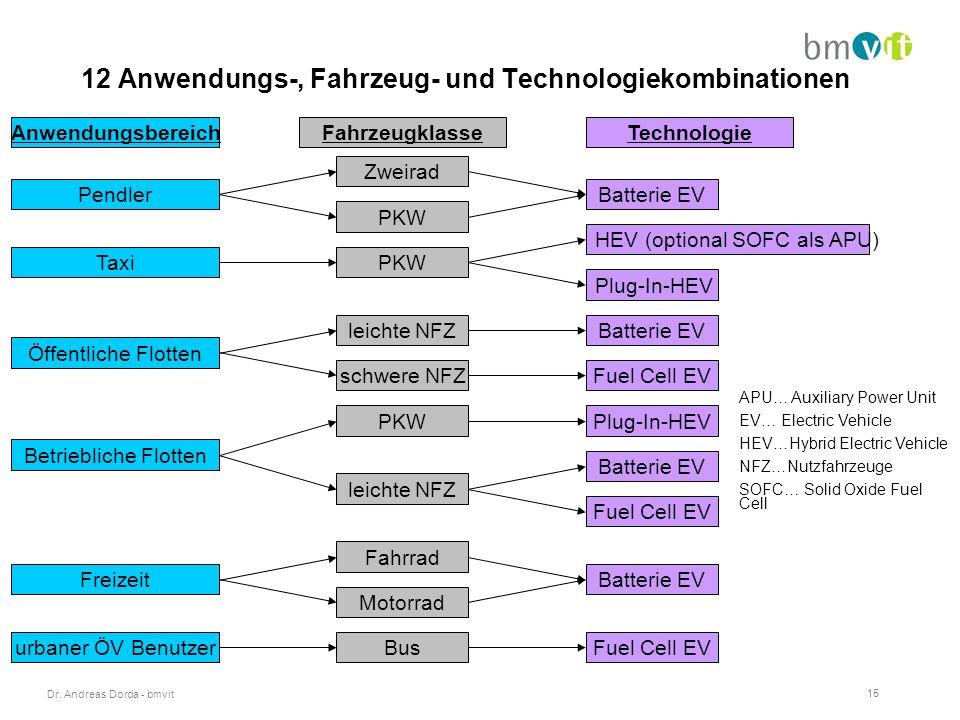 Dr. Andreas Dorda - bmvit 15 12 Anwendungs-, Fahrzeug- und Technologiekombinationen AnwendungsbereichFahrzeugklasseTechnologie Pendler Zweirad Batteri