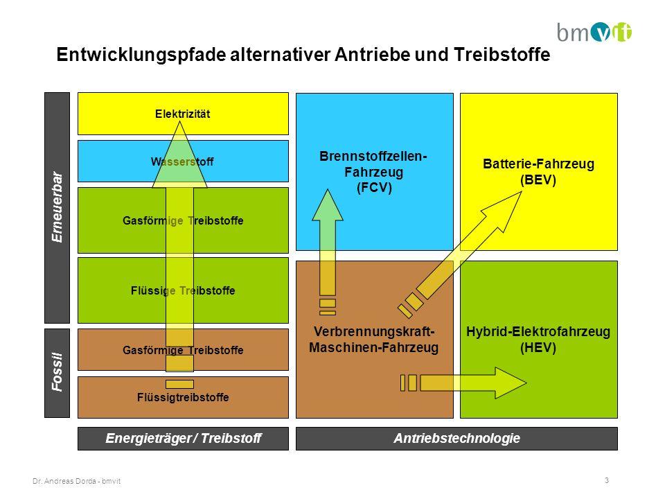 Dr. Andreas Dorda - bmvit 3 Entwicklungspfade alternativer Antriebe und Treibstoffe Fossil Erneuerbar Wasserstoff Elektrizität Gasförmige Treibstoffe
