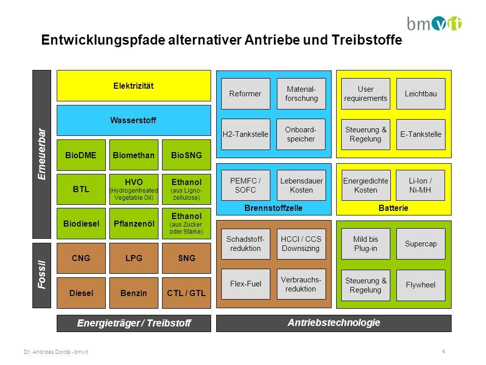 Dr. Andreas Dorda - bmvit 4 Entwicklungspfade alternativer Antriebe und Treibstoffe Batterie Fossil Erneuerbar Wasserstoff Elektrizität Energieträger