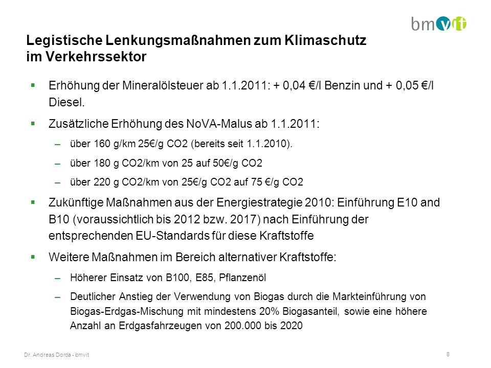 Dr. Andreas Dorda - bmvit 8 Legistische Lenkungsmaßnahmen zum Klimaschutz im Verkehrssektor  Erhöhung der Mineralölsteuer ab 1.1.2011: + 0,04 €/l Ben