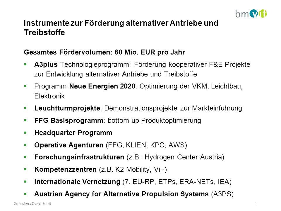 Dr. Andreas Dorda - bmvit 9 Instrumente zur Förderung alternativer Antriebe und Treibstoffe Gesamtes Fördervolumen: 60 Mio. EUR pro Jahr  A3plus-Tech
