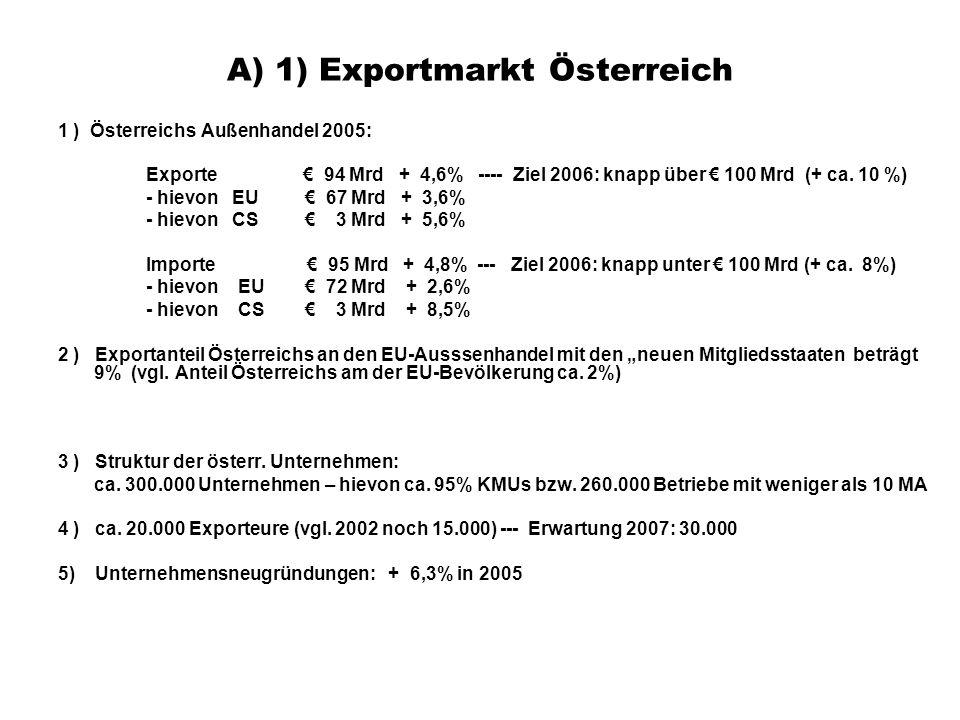A) 1) Exportmarkt Österreich 1 ) Österreichs Außenhandel 2005: Exporte € 94 Mrd + 4,6% ---- Ziel 2006: knapp über € 100 Mrd (+ ca. 10 %) - hievon EU €