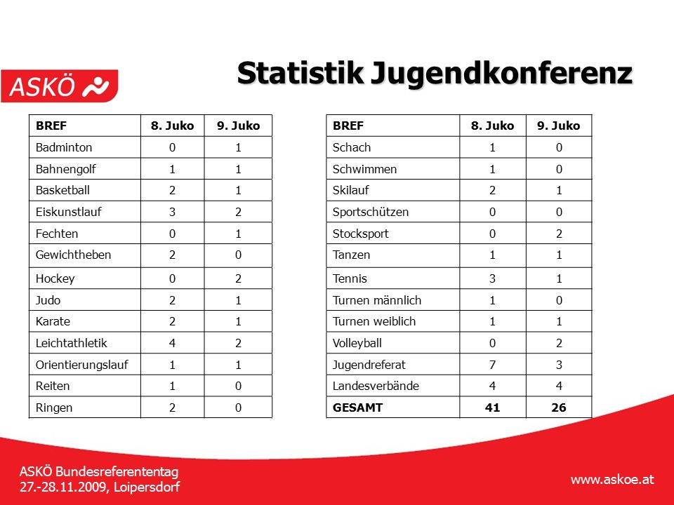 www.askoe.at ASKÖ Bundesreferententag 27.-28.11.2009, Loipersdorf Statistik Jugendkonferenz BREF8. Juko9. JukoBREF8. Juko9. Juko Badminton01Schach10 B