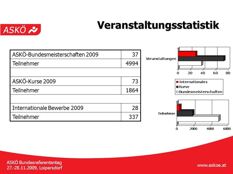 www.askoe.at ASKÖ Bundesreferententag 27.-28.11.2009, Loipersdorf Statistik Jugendkonferenz BREF8.