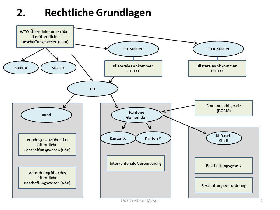 Dr. Christoph Meyer5 2.Rechtliche Grundlagen WTO-Übereinkommen über das öffentliche Beschaffungswesen (GPA) Bilaterales Abkommen CH-EU Bilaterales Abk