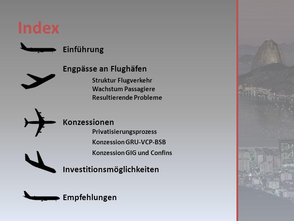 Index Einführung Engpässe an Flughäfen Struktur Flugverkehr Wachstum Passagiere Resultierende Probleme Konzessionen Privatisierungsprozess Konzession GRU-VCP-BSB Konzession GIG und Confins Investitionsmöglichkeiten Empfehlungen