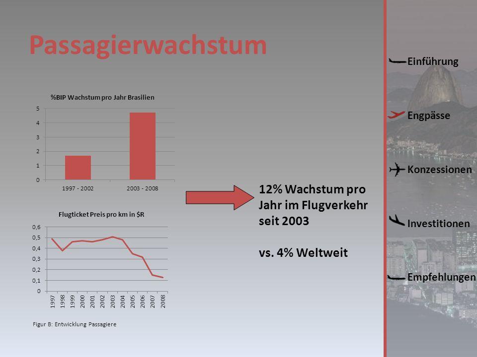 Passagierwachstum Einführung Engpässe Konzessionen Investitionen Empfehlungen Figur B: Entwicklung Passagiere 12% Wachstum pro Jahr im Flugverkehr seit 2003 vs.