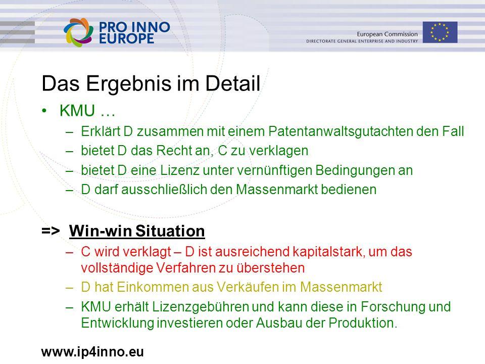 www.ip4inno.eu Das Ergebnis im Detail KMU … –Erklärt D zusammen mit einem Patentanwaltsgutachten den Fall –bietet D das Recht an, C zu verklagen –biet