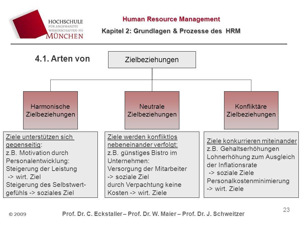 © 2009 Prof. Dr. C. Eckstaller – Prof. Dr. W. Maier – Prof. Dr. J. Schweitzer Human Resource Management Kapitel 2: Grundlagen & Prozesse des HRM 23 4.