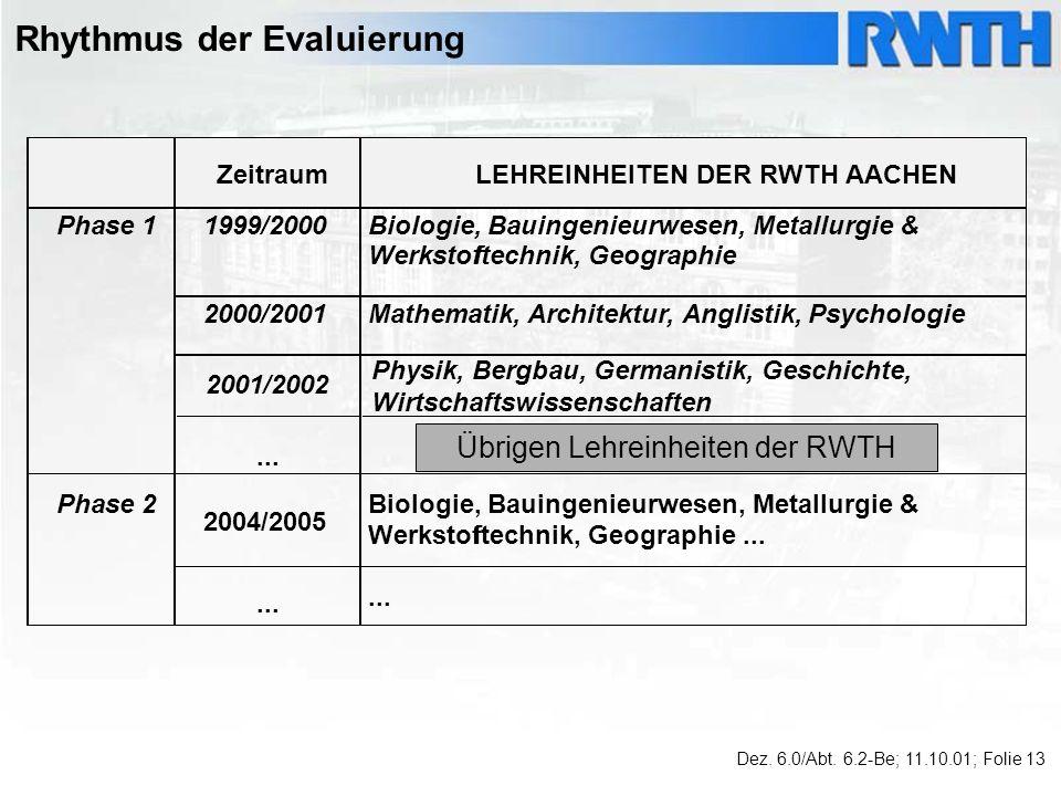 Rhythmus der Evaluierung ZeitraumLEHREINHEITEN DER RWTH AACHEN Phase 11999/2000Biologie, Bauingenieurwesen, Metallurgie & Werkstofftechnik, Geographie 2000/2001Mathematik, Architektur, Anglistik, Psychologie...
