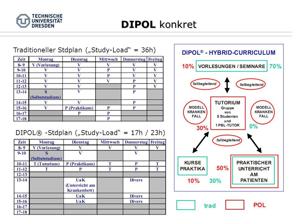"DIPOL konkret Traditioneller Stdplan (""Study-Load = 36h) ® DIPOL® -Stdplan (""Study-Load = 17h / 23h)"