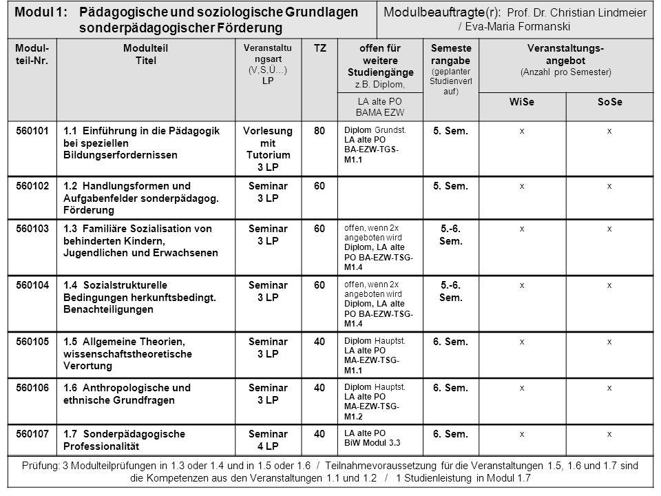 Modul 1:Pädagogische und soziologische Grundlagen sonderpädagogischer Förderung Modulbeauftragte(r): Prof. Dr. Christian Lindmeier / Eva-Maria Formans