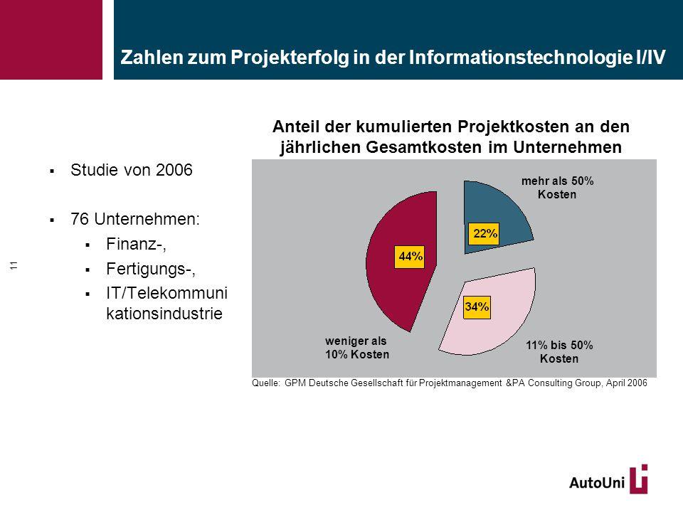 Zahlen zum Projekterfolg in der Informationstechnologie I/IV  Studie von 2006  76 Unternehmen:  Finanz-,  Fertigungs-,  IT/Telekommuni kationsind