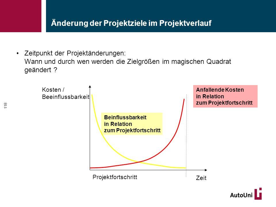Änderung der Projektziele im Projektverlauf Zeitpunkt der Projektänderungen: Wann und durch wen werden die Zielgrößen im magischen Quadrat geändert ?
