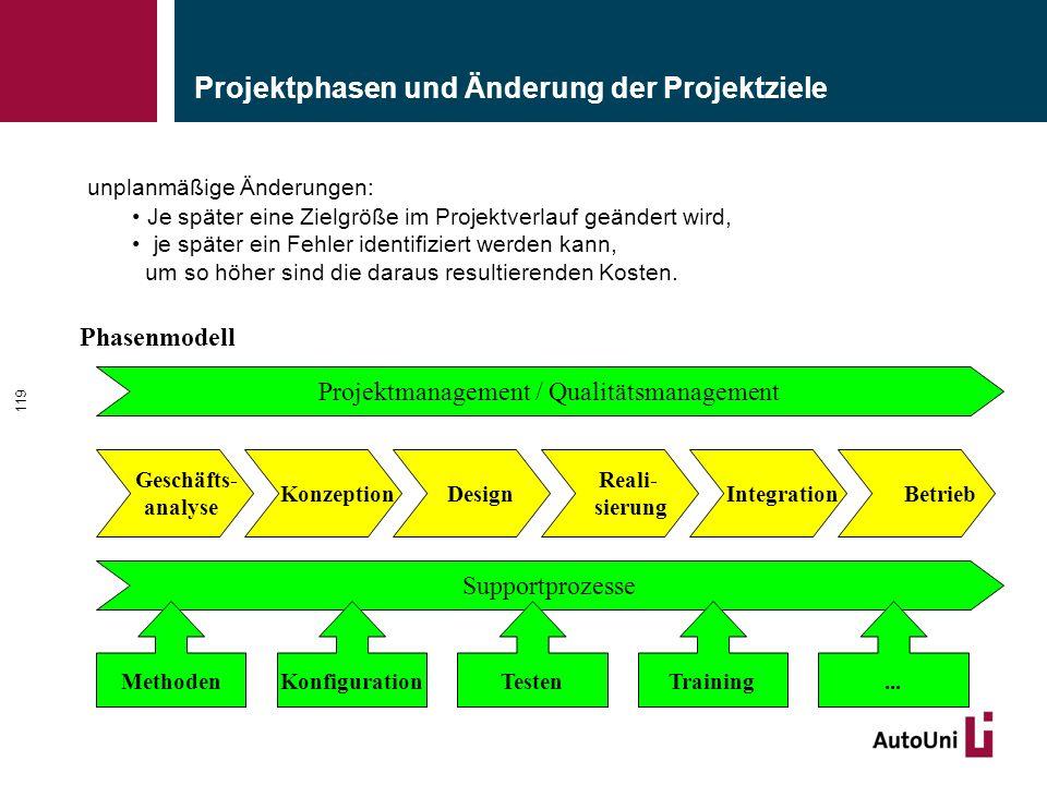 Projektphasen und Änderung der Projektziele 119 unplanmäßige Änderungen: Je später eine Zielgröße im Projektverlauf geändert wird, je später ein Fehle