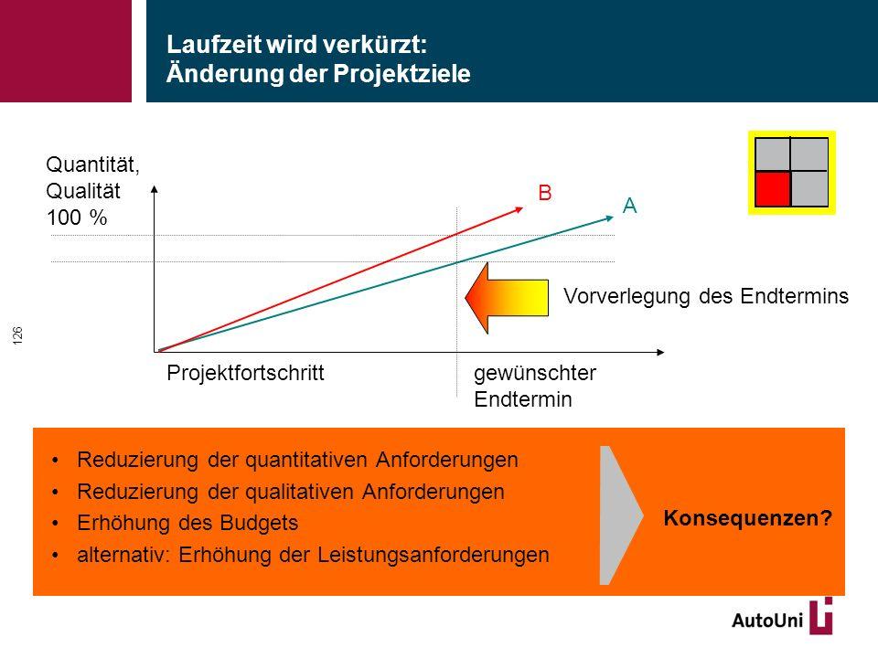 Laufzeit wird verkürzt: Änderung der Projektziele Reduzierung der quantitativen Anforderungen Reduzierung der qualitativen Anforderungen Erhöhung des