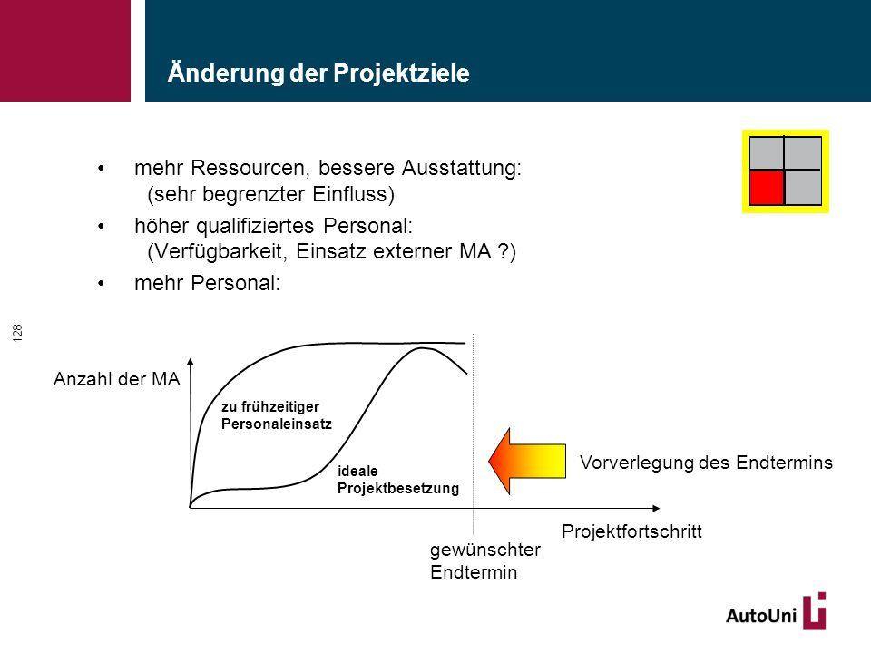 Änderung der Projektziele mehr Ressourcen, bessere Ausstattung: (sehr begrenzter Einfluss) höher qualifiziertes Personal: (Verfügbarkeit, Einsatz exte