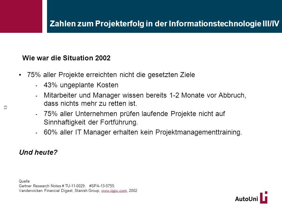 Zahlen zum Projekterfolg in der Informationstechnologie III/IV 75% aller Projekte erreichten nicht die gesetzten Ziele - 43% ungeplante Kosten - Mitar