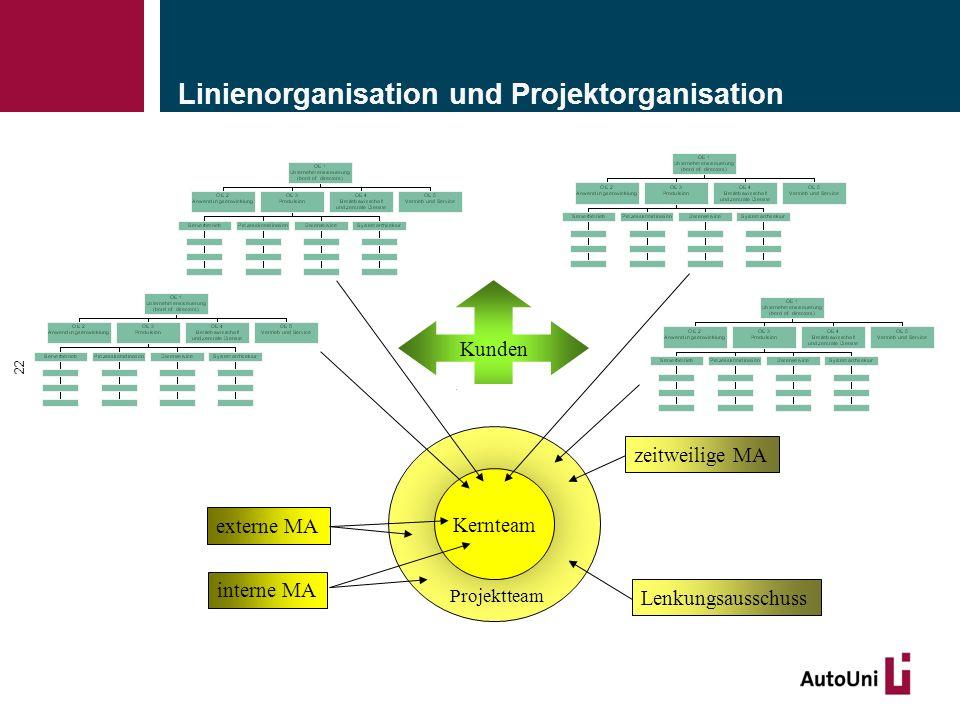 22 Linienorganisation und Projektorganisation Kernteam Projektteam Kunden interne MA externe MAzeitweilige MA Lenkungsausschuss