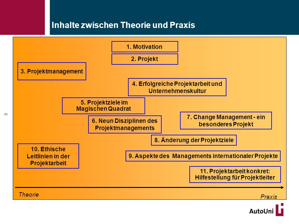 2. Projekt 3. Projektmanagement 6. Neun Disziplinen des Projektmanagements Theorie Praxis 4. Erfolgreiche Projektarbeit und Unternehmenskultur 5. Proj
