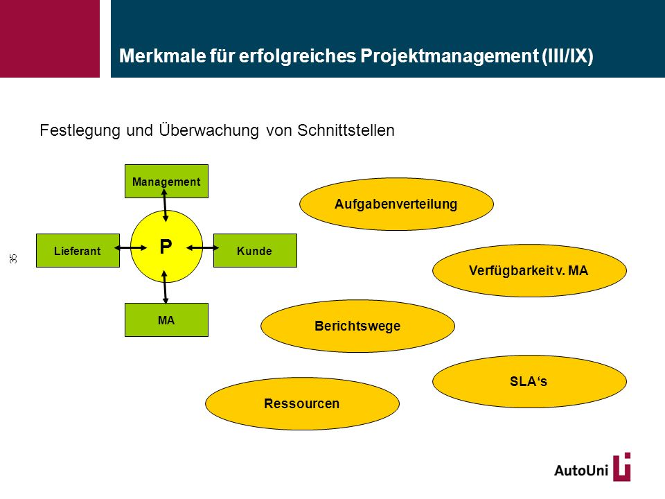 Merkmale für erfolgreiches Projektmanagement (III/IX) 35 Festlegung und Überwachung von Schnittstellen SLA's Aufgabenverteilung Verfügbarkeit v. MA Be