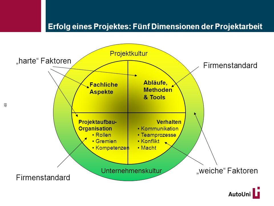 48 Erfolg eines Projektes: Fünf Dimensionen der Projektarbeit Fachliche Aspekte Abläufe, Methoden & Tools Projektaufbau- Organisation Rollen Gremien K