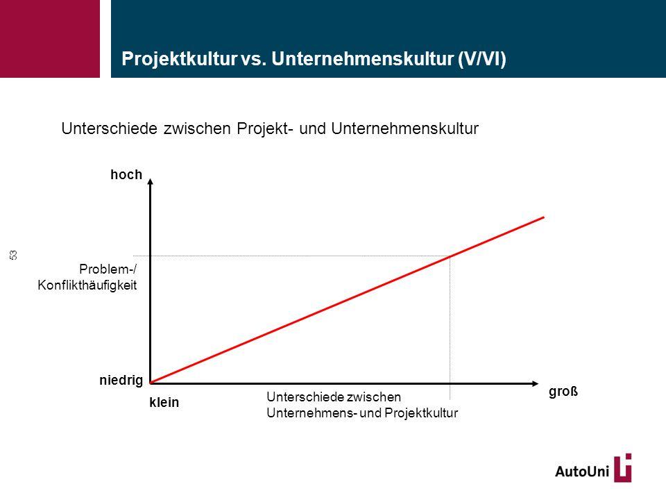 Unterschiede zwischen Projekt- und Unternehmenskultur 53 Projektkultur vs. Unternehmenskultur (V/VI) Problem-/ Konflikthäufigkeit niedrig hoch klein g