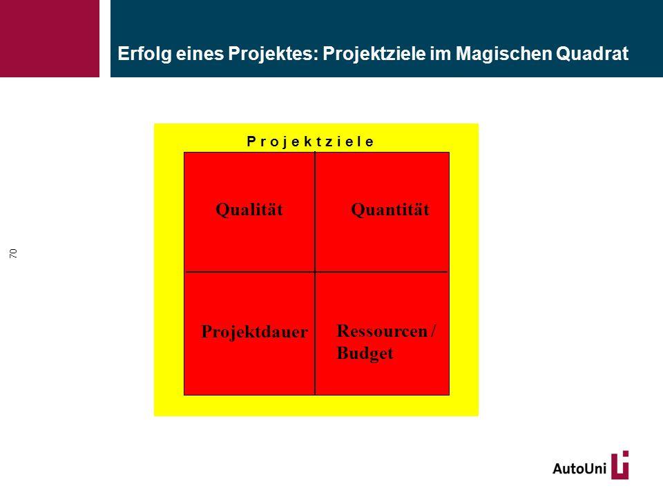 Erfolg eines Projektes: Projektziele im Magischen Quadrat P r o j e k t z i e l e QualitätQuantität Projektdauer Ressourcen / Budget 70