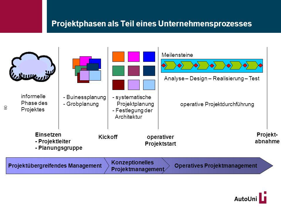 Projektphasen als Teil eines Unternehmensprozesses 80 informelle Phase des Projektes - systematische Projektplanung - Festlegung der Architektur opera