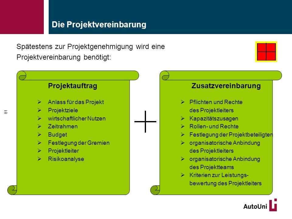 Die Projektvereinbarung Spätestens zur Projektgenehmigung wird eine Projektvereinbarung benötigt: 81 Zusatzvereinbarung  Pflichten und Rechte des Pro