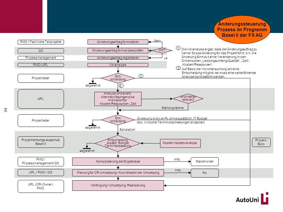 Änderungsantrag registrieren Voranalyse Ent- scheidung Entscheidung zusätzl. Budget Terminanpassung Prozessmanagement PMO/ UPL Projektlenkungs-ausschu