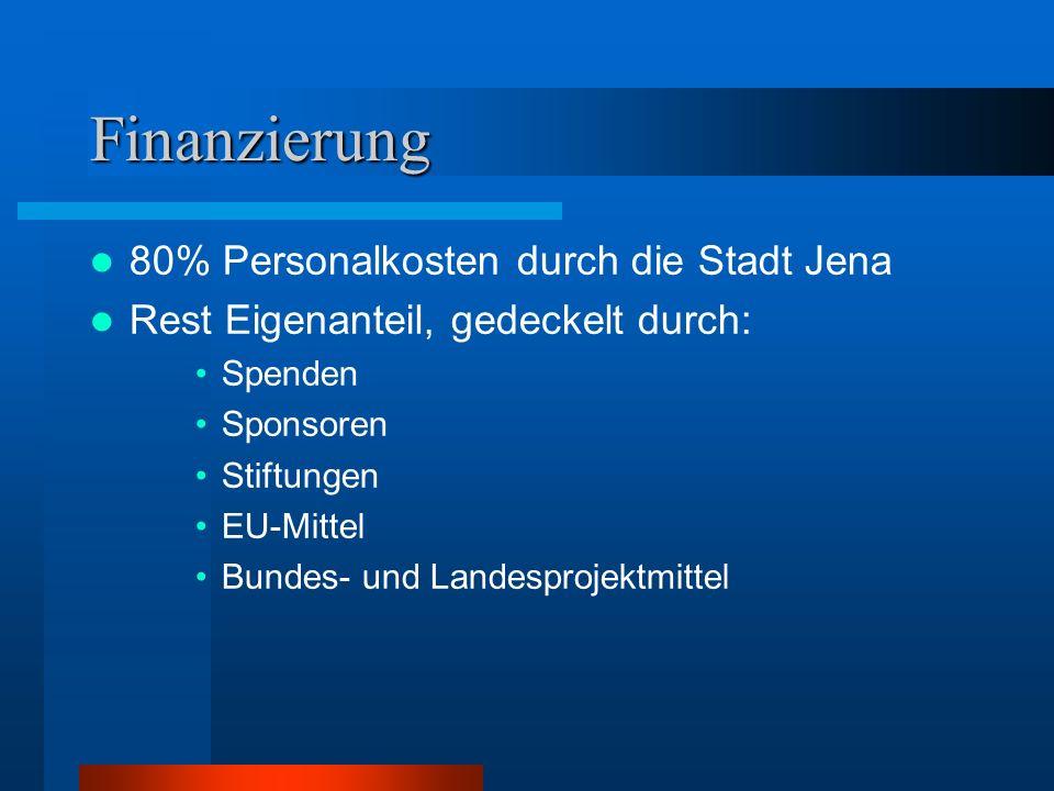 Finanzierung 80% Personalkosten durch die Stadt Jena Rest Eigenanteil, gedeckelt durch: Spenden Sponsoren Stiftungen EU-Mittel Bundes- und Landesproje