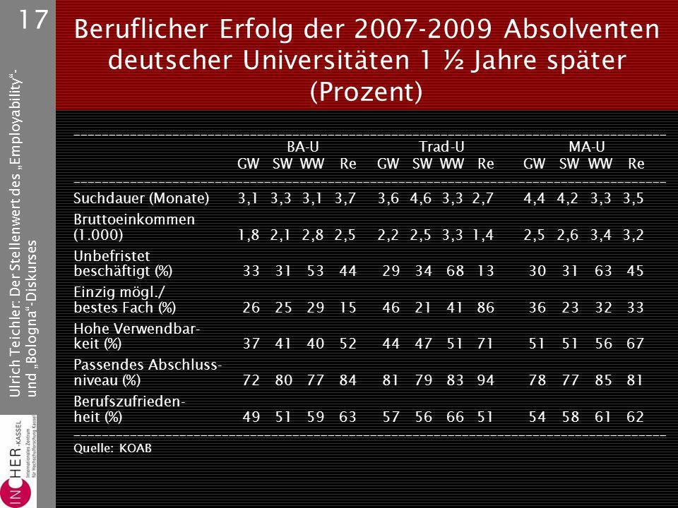 """Ulrich Teichler: Der Stellenwert des """"Employability - und """"Bologna -Diskurses 17 Beruflicher Erfolg der 2007-2009 Absolventen deutscher Universitäten 1 ½ Jahre später (Prozent) ____________________________________________________________________________________ BA-U Trad-U MA-U GWSWWWReGWSWWWReGWSWWWRe ____________________________________________________________________________________ Suchdauer (Monate)3,13,33,13,73,64,63,32,74,44,23,33,5 Bruttoeinkommen (1.000)1,82,12,82,52,22,53,31,42,52,63,43,2 Unbefristet beschäftigt (%) 333153442934681330316345 Einzig mögl./ bestes Fach (%)262529154621418636233233 Hohe Verwendbar- keit (%)374140524447517151515667 Passendes Abschluss- niveau (%) 728077848179839478778581 Berufszufrieden- heit (%)495159635756665154586162 ____________________________________________________________________________________ Quelle: KOAB"""