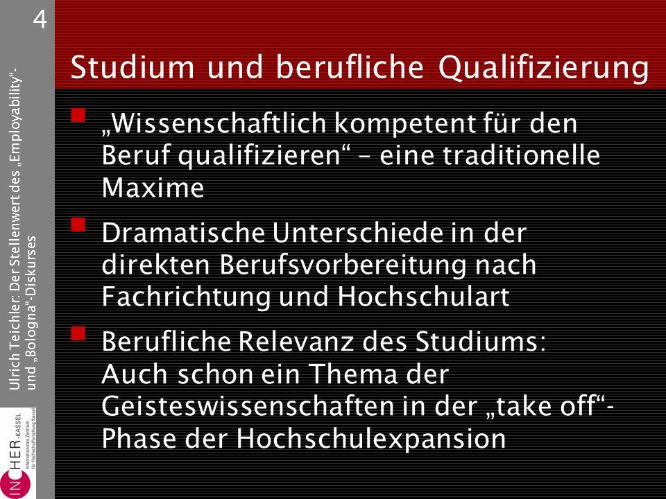"""Ulrich Teichler: Der Stellenwert des """"Employability - und """"Bologna -Diskurses 15 Hohe Kompetenzen beim Studienabschluss: Selbsteinschätzung der Absolventen 1994/95 (%) DFESUKFIEUR Fachspez."""
