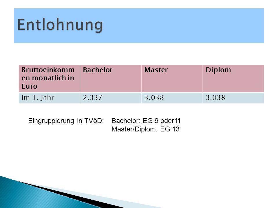Bruttoeinkomm en monatlich in Euro BachelorMasterDiplom Im 1. Jahr2.3373.038 Eingruppierung in TVöD: Bachelor: EG 9 oder11 Master/Diplom: EG 13