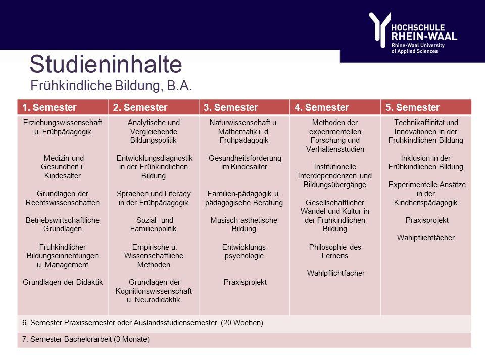 Studieninhalte Frühkindliche Bildung, B.A. 1. Semester2.