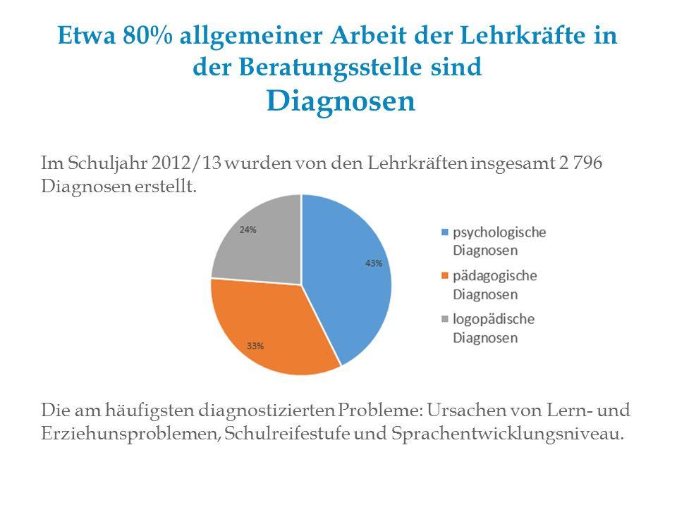 Etwa 80% allgemeiner Arbeit der Lehrkräfte in der Beratungsstelle sind Diagnosen Im Schuljahr 2012/13 wurden von den Lehrkräften insgesamt 2 796 Diagnosen erstellt.