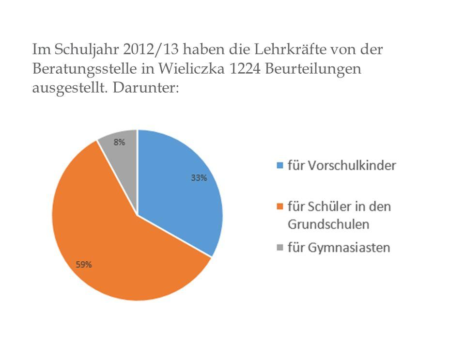 Im Schuljahr 2012/13 haben die Lehrkräfte von der Beratungsstelle in Wieliczka 1224 Beurteilungen ausgestellt.