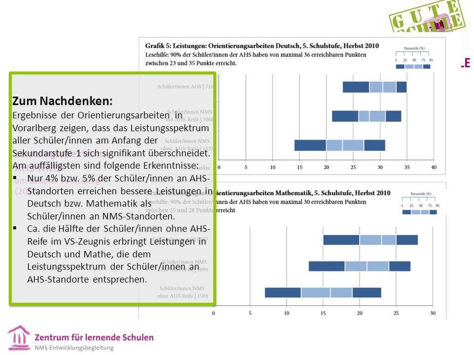 Leistungsspektrum AHS-NMS am Beispiel Vorarlberg (2014) Zum Nachdenken: Ergebnisse der Orientierungsarbeiten in Vorarlberg zeigen, dass das Leistungsspektrum aller Schüler/innen am Anfang der Sekundarstufe 1 sich signifikant überschneidet.