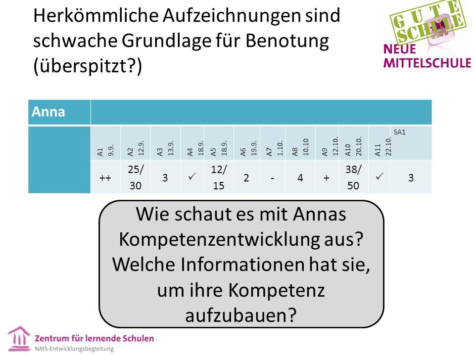 Herkömmliche Aufzeichnungen sind schwache Grundlage für Benotung (überspitzt ) Anna A1 9.9.