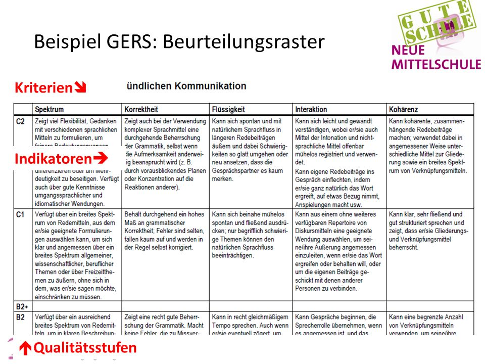Beispiel GERS: Beurteilungsraster Kriterien   Qualitätsstufen Indikatoren 