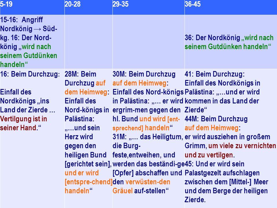 """5-1920-2829-3536-45 15-16: Angriff Nordkönig → Süd- kg. 16: Der Nord- könig """"wird nach seinem Gutdünken handeln"""" 36: Der Nordkönig """"wird nach seinem G"""