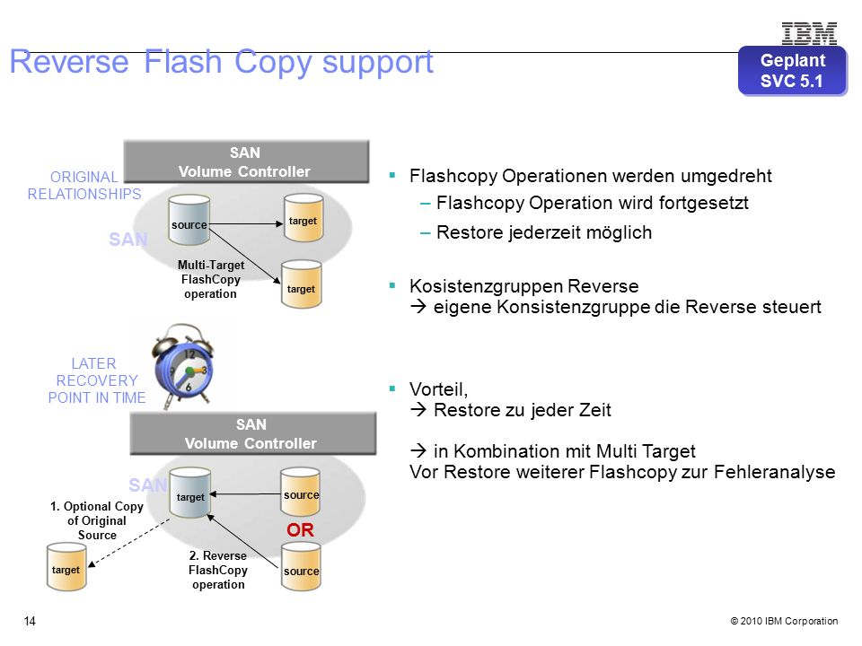 © 2010 IBM Corporation 14 Reverse Flash Copy support SAN source Multi-Target FlashCopy operation target 2. Reverse FlashCopy operation SAN Volume Cont