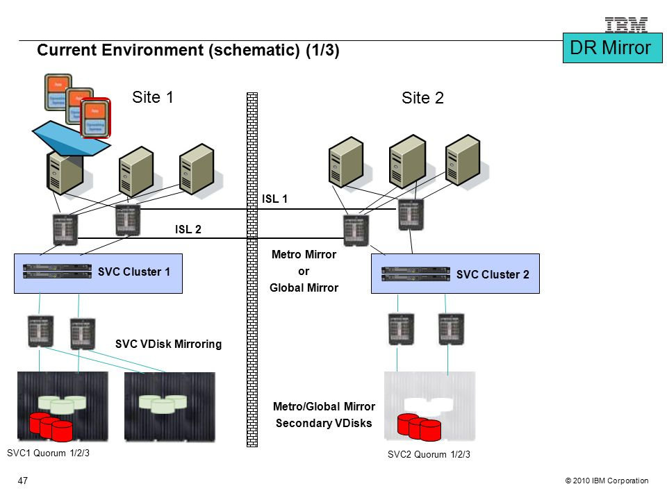 © 2010 IBM Corporation 47 SVC1 Quorum 1/2/3 Site 1 Site 2 Current Environment (schematic) (1/3) SVC Cluster 1 SVC2 Quorum 1/2/3 SVC Cluster 2 ISL 2 IS