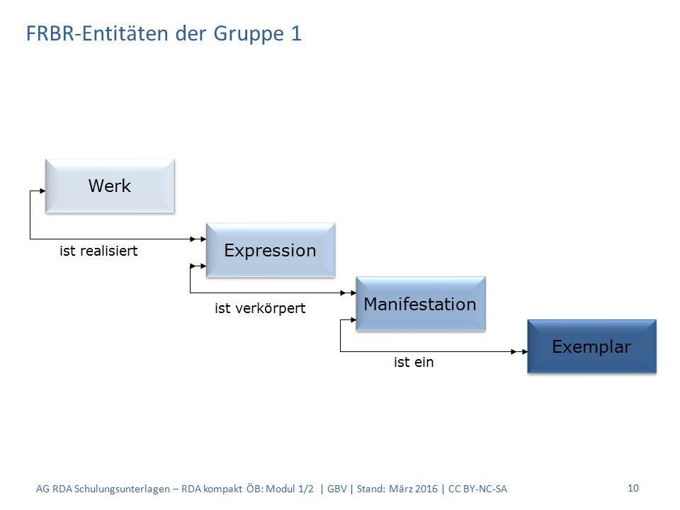 FRBR-Entitäten der Gruppe 1 10 Werk Expression Manifestation Exemplar ist realisiert ist verkörpert ist ein AG RDA Schulungsunterlagen – RDA kompakt ÖB: Modul 1/2 | GBV | Stand: März 2016 | CC BY-NC-SA