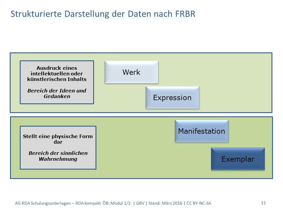 Strukturierte Darstellung der Daten nach FRBR 11 Ausdruck eines intellektuellen oder künstlerischen Inhalts Bereich der Ideen und Gedanken Stellt eine