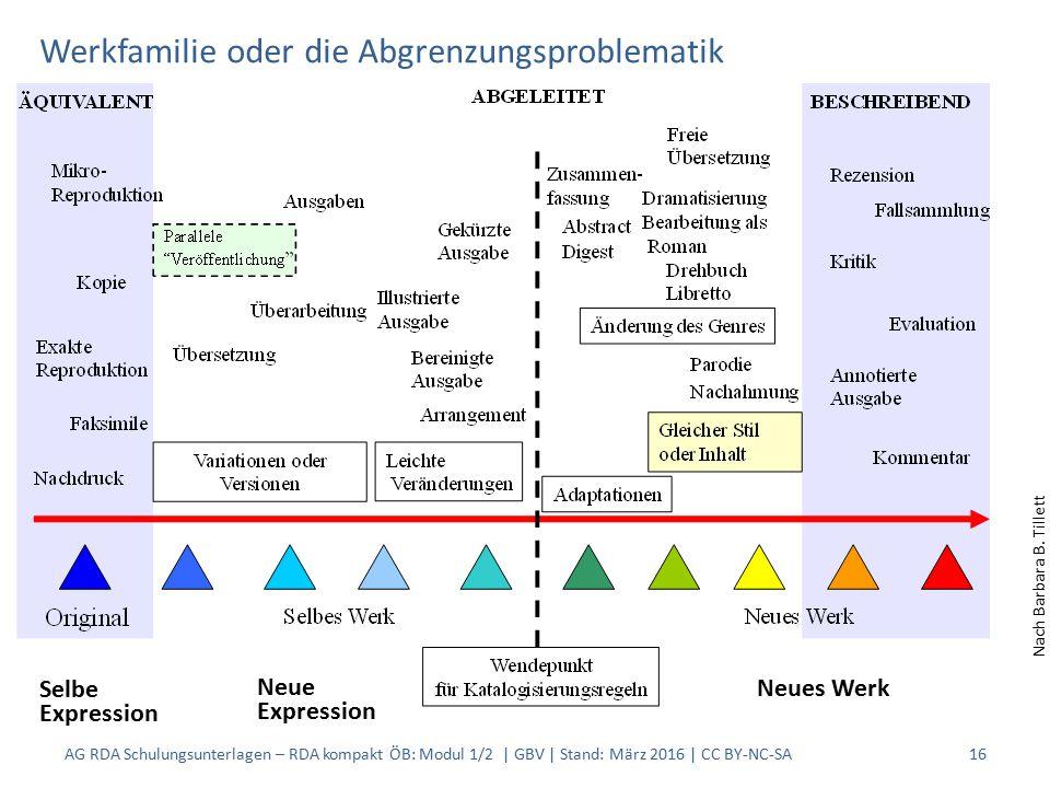 Werkfamilie oder die Abgrenzungsproblematik AG RDA Schulungsunterlagen – RDA kompakt ÖB: Modul 1/2 | GBV | Stand: März 2016 | CC BY-NC-SA16 Nach Barbara B.